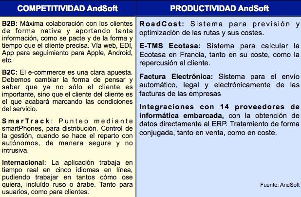 ERP transporte AndSoft Soluciones Software logístico