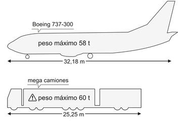 Comparación Camión 60 Ton con un avión