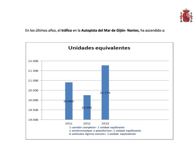 Gráfico sobre la marcha de las Autopistas del Mar 2014