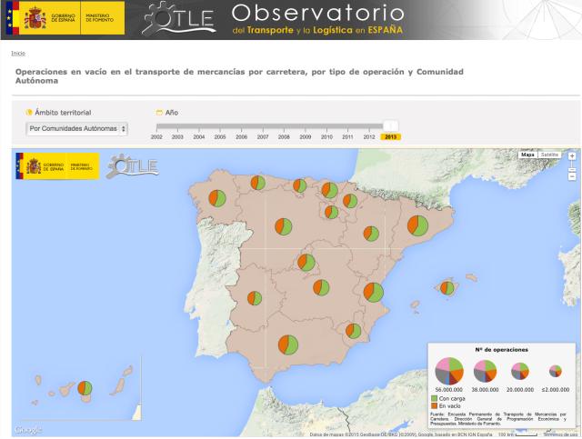 Operaciones en vacio 2013 Observatorio Transporte y Logística Ministerio de Fomento