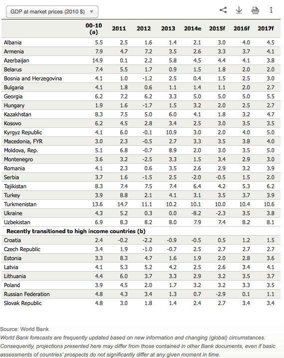 Previsiones económicas Rusia y Países Bálticos 2015
