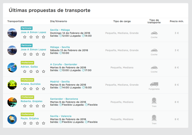 GOI Yaiza Canosa Blabarcar Paquetería transporte mercancías economia colaborativa