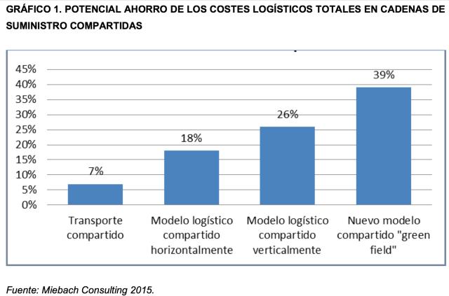 Gráfico Miebach Consulting Ahorro Costes Logísticos en Cadenas Suministro Compartidas