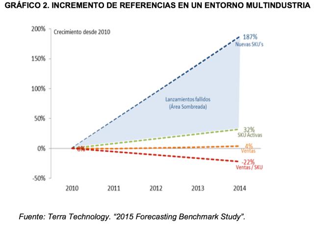 Gráfico Miebach Consulting Incremento Referencias Entorno Multindustria