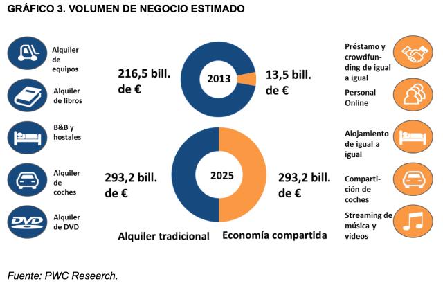 Gráfico Miebach Consulting Volumen Negocio Estimado con Economía Compartida