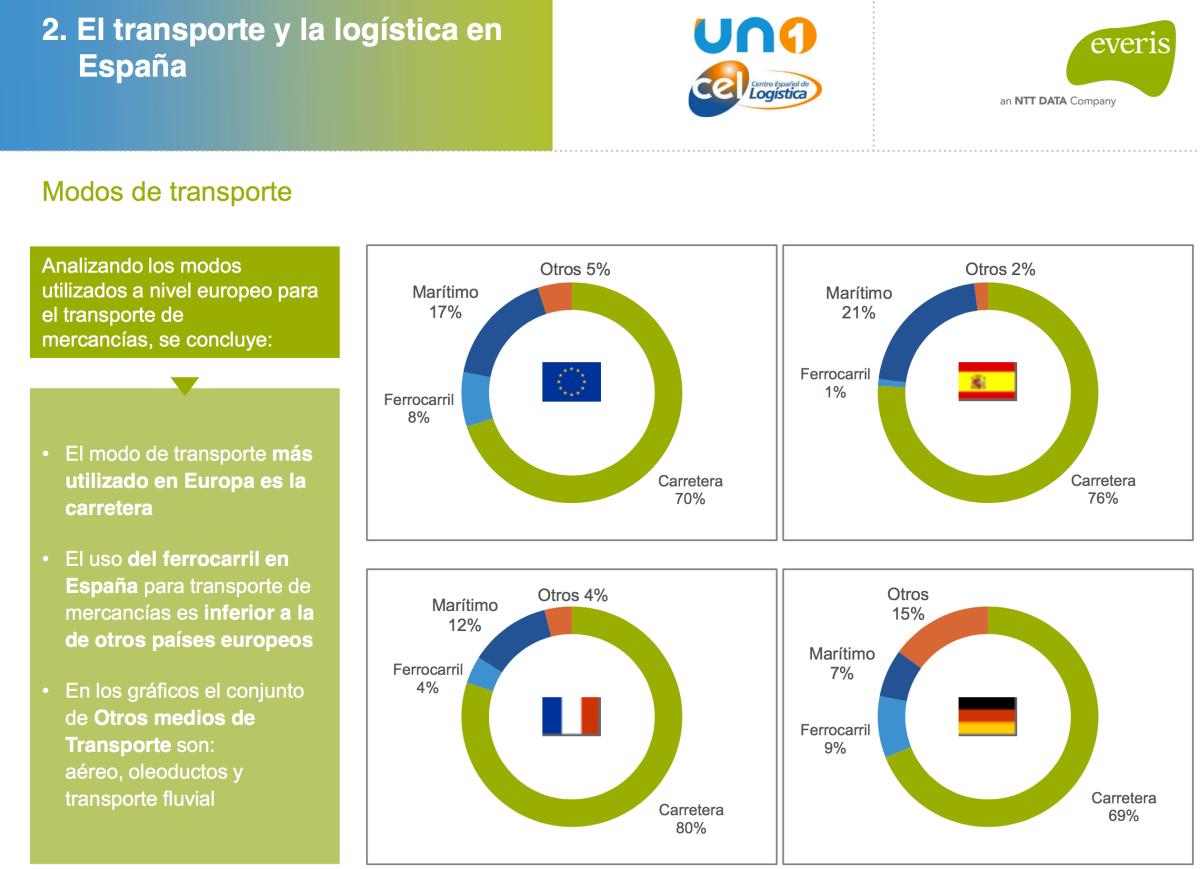 Profesionales del #transporte y la #logistica: Fotografía del sector para tomar decisiones estratégicas durante 2017