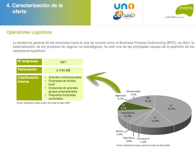 Estudio Transporte y Logística en España