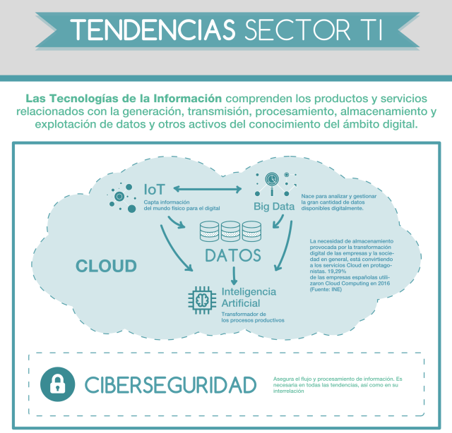 Tendencias Sector TI