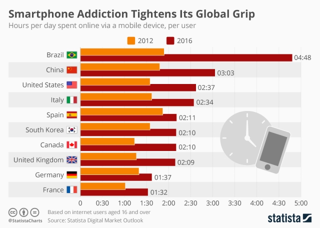 chartoftheday_9539_smartphone_addiction_tightens_its_global_grip_n