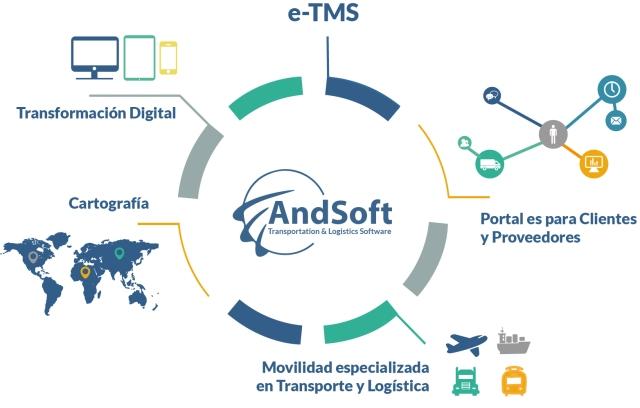 Plataforma e-TMS AndSoft