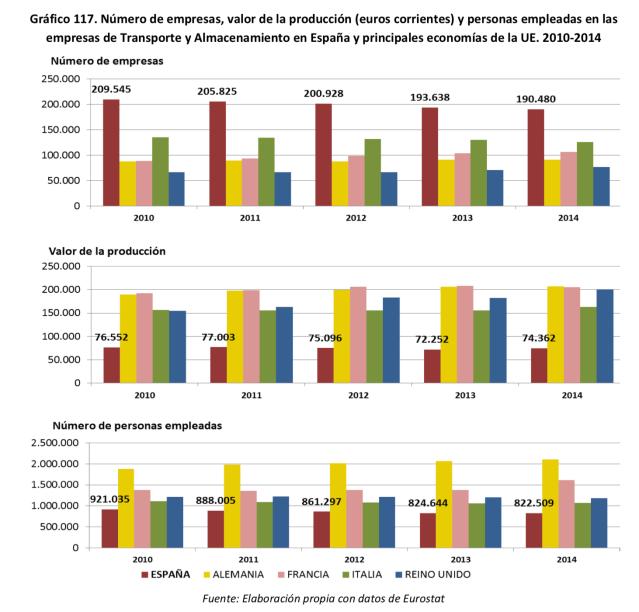 Datos Eurostat sobre Modos Transporte