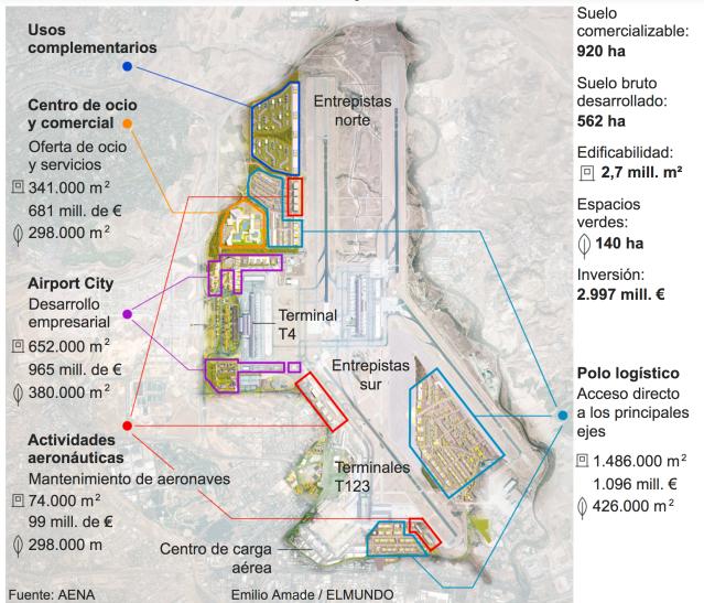 Nuevo Hub Logístico Aeropuerto Madrid