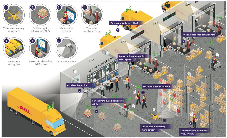 #logistica #transporte #covid19 #smartsupplychain: ¿Cuáles son las tecnologías que ofrecen la mejor relación entre inversión necesaria, impacto en la operatividad diaria y retorno?